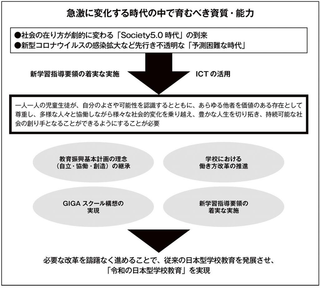 「令和の日本型学校教育」の構築を目指して(図1)