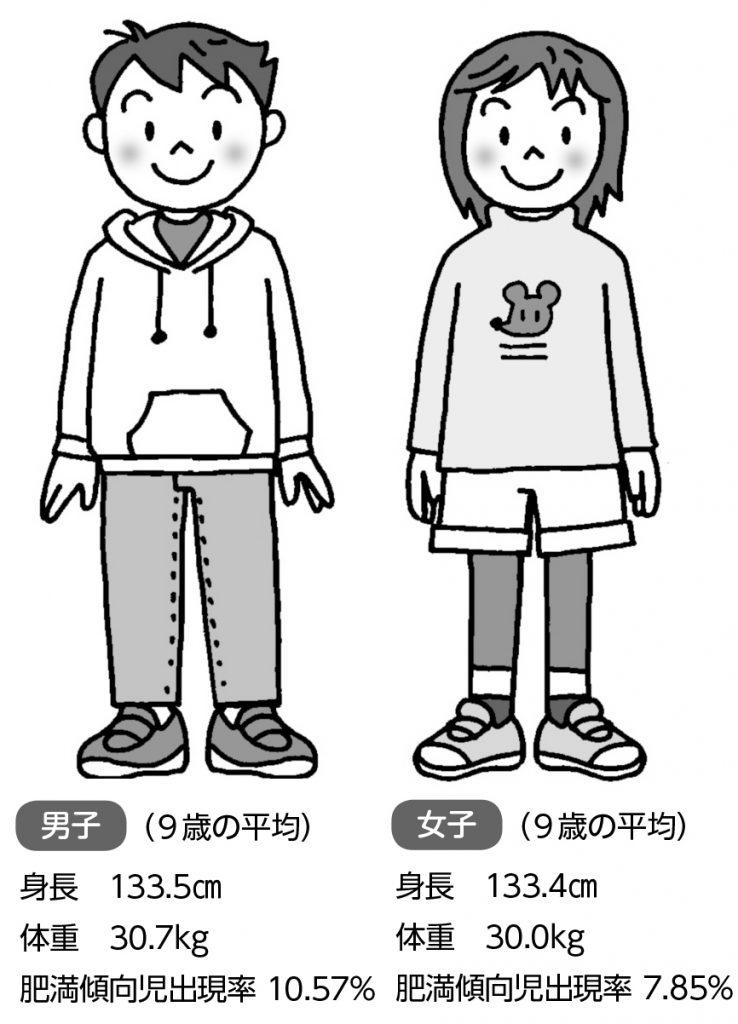 小四男女の身長・体重