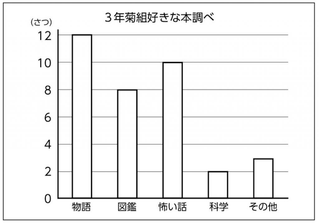 3年菊組の好きな本について表したグラフ