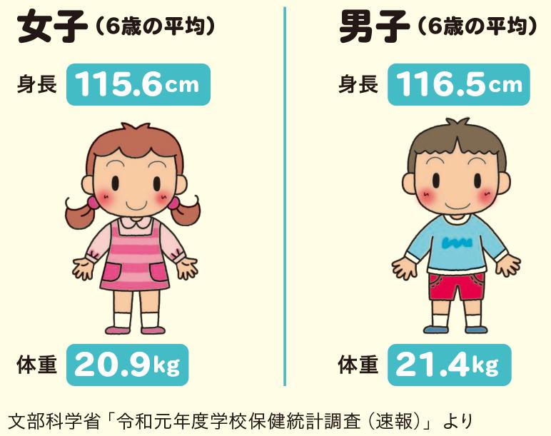 小1児童の身長・体重