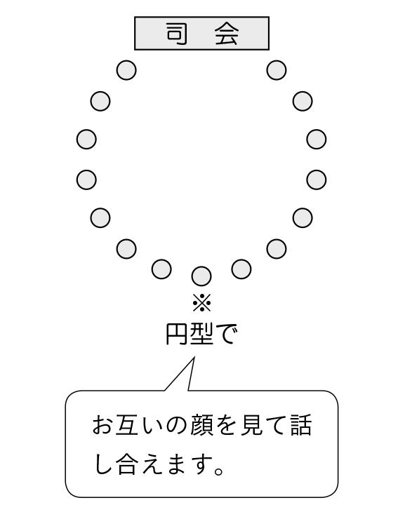 場の工夫 円形