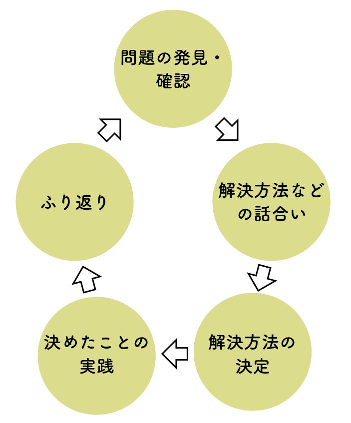学級活動の学習過程