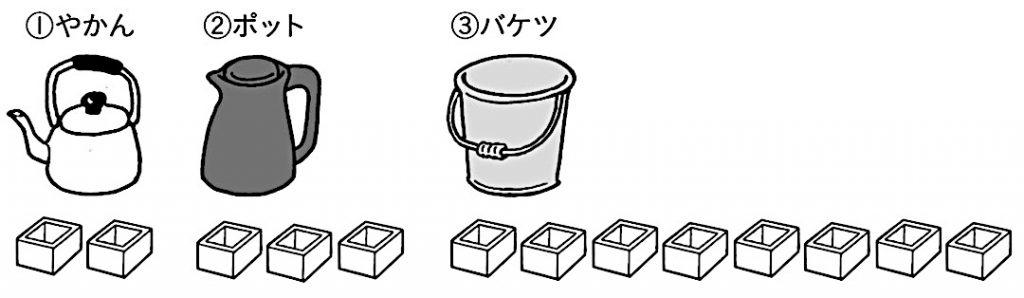 やかんが 1Lの2つ分、ポットが1Lの3つ分、 バケツが1Lの8つ分で表されることを示した図