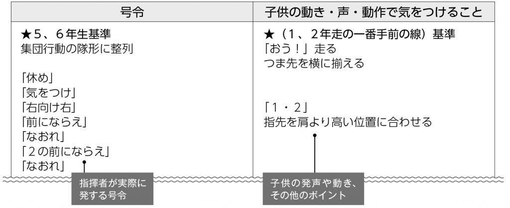 号令表の例