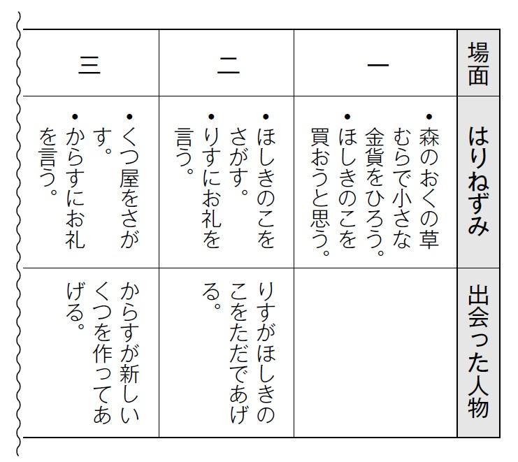 整理した表
