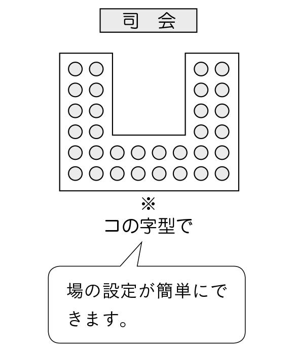 場の工夫 コの字型