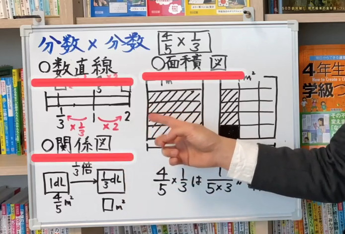 数直線・面積図・関係図