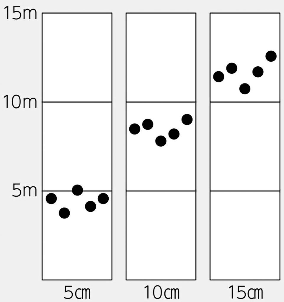 実験結果を、丸シールを使ってグラフに表す