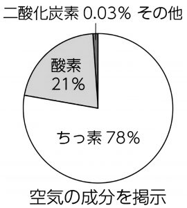 空気の成分(円グラフ)