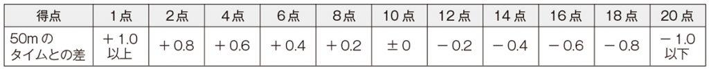 50 m走の記録と比較して得点化する例