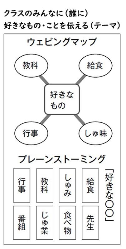 ウェビングマップやブレーンストーミングなどの思考ツール