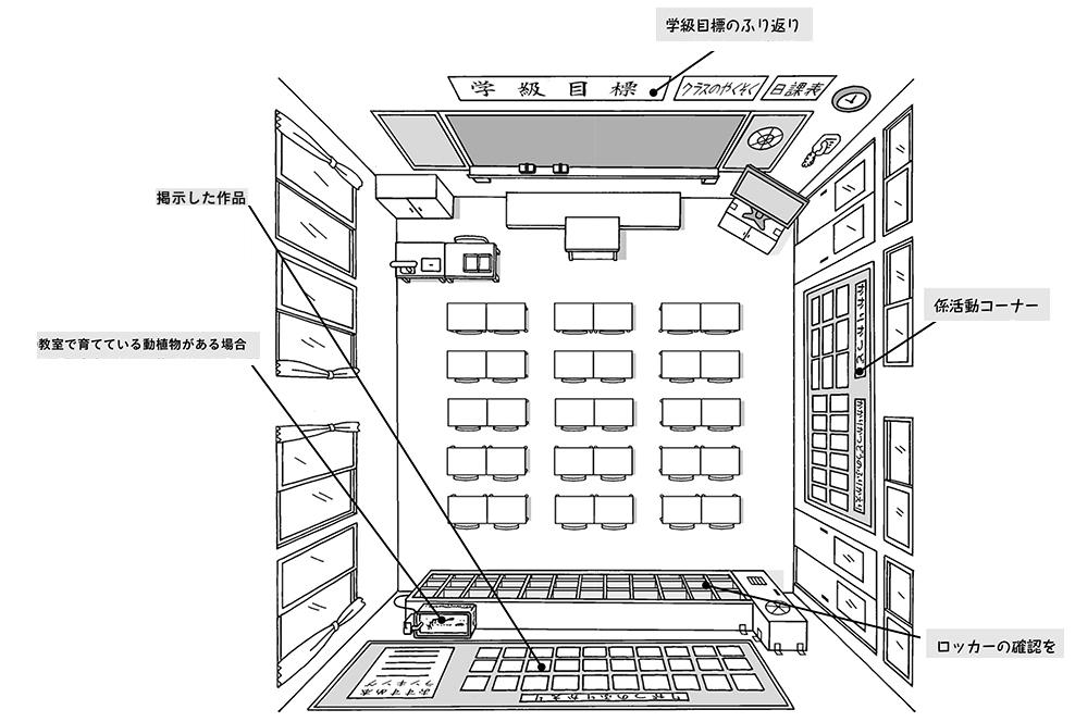 低学年7/8月の教室環境全体図