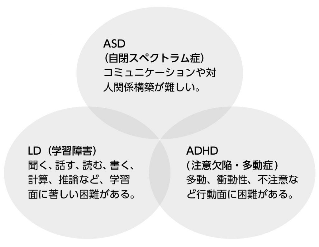 ASD・LD・ADHD