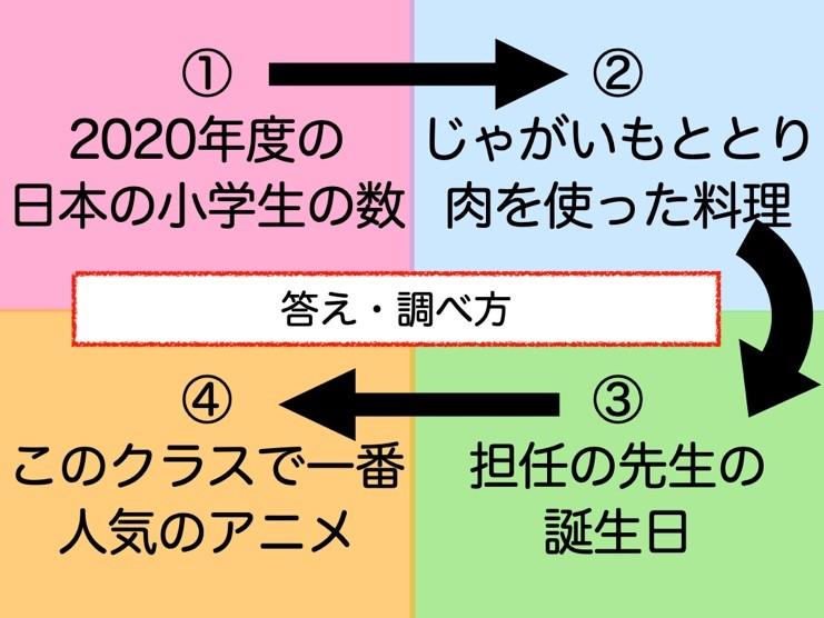 ①2020年度の日本の小学生の数 ②じゃがいもととり肉を使った料理 ③担任の先生の誕生日 ④このクラスで一番人気のアニメ