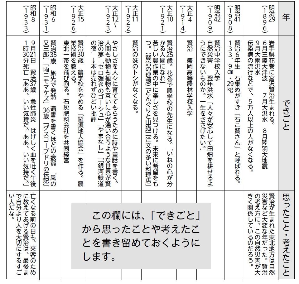 宮沢賢治 年譜(ねんぷ) 資料「イーハトーブの夢」から