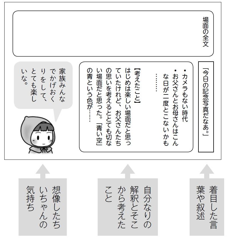 ワークシートの工夫(一場面)