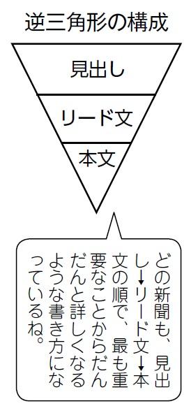 逆三角形の構成