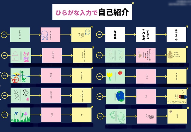 ①できあがったカードを、矢印でつなぐ方法を知る。