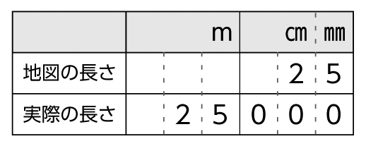比を表で表す