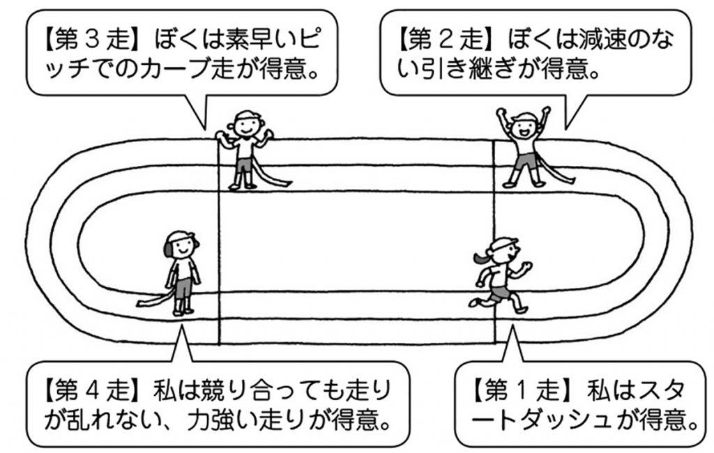 4×50m「心」リレー