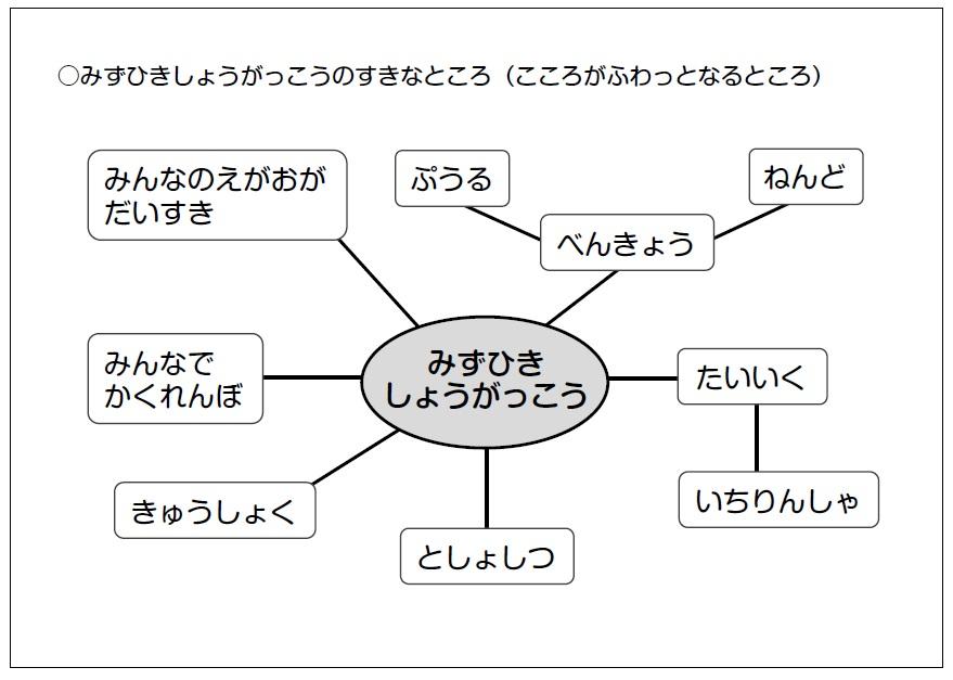 実際のイメージマップ例1