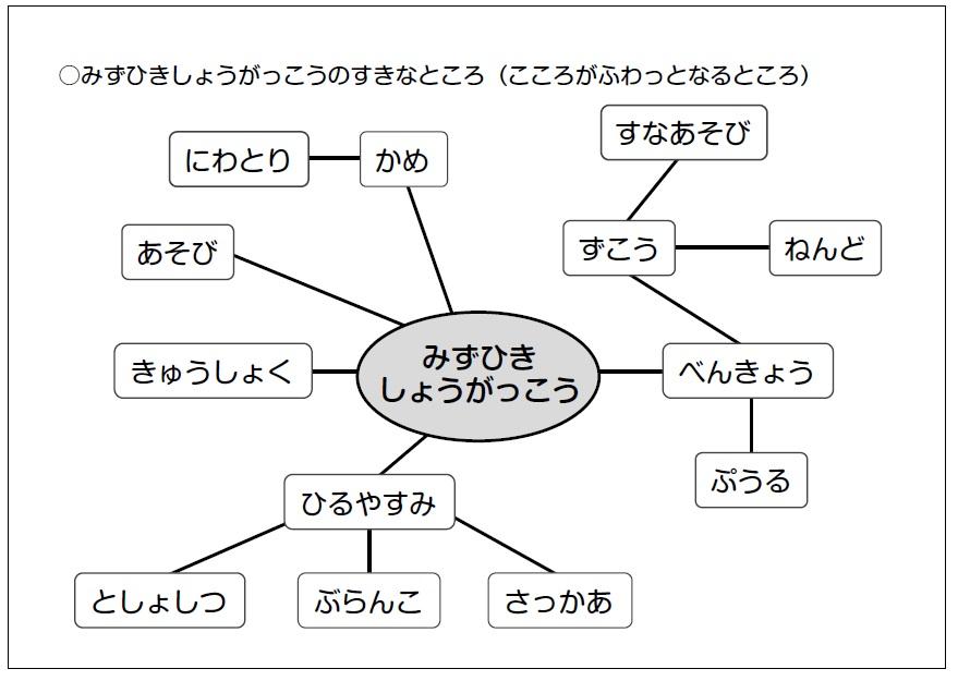 実際のイメージマップ例2