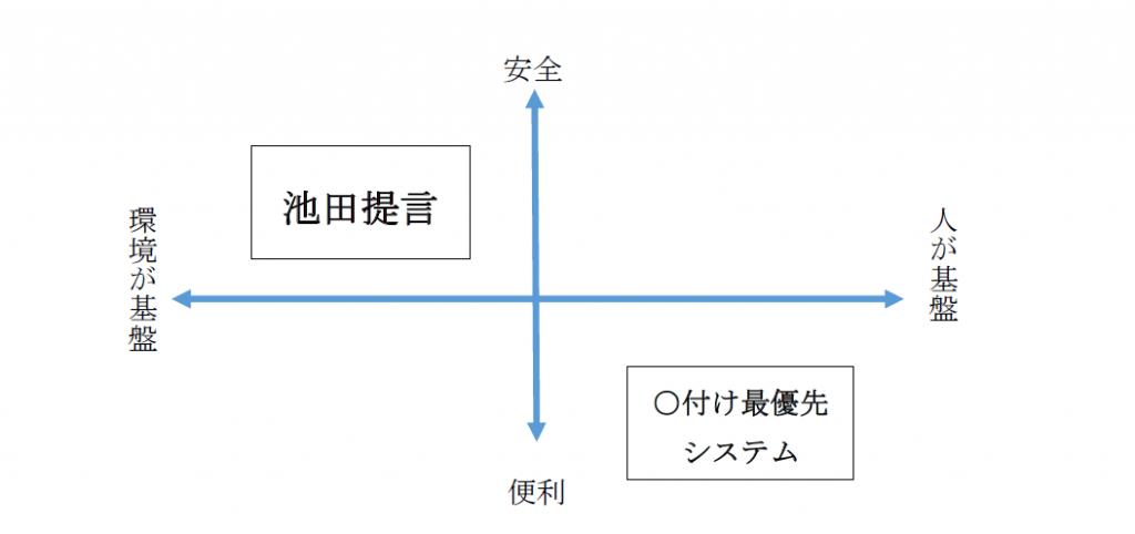 人を基盤とするシステムと環境を基盤とするシステムの4象限