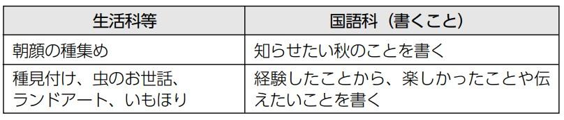国語科との関連の表