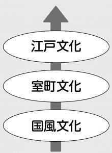 国風文化から江戸文化への流れ
