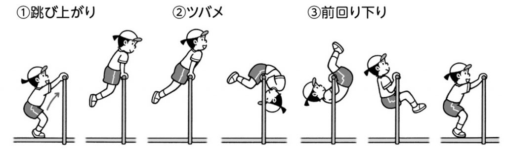 跳び上がり→ツバメ→前回り下り