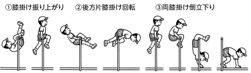 膝掛け降り上がり→後方片膝掛け回転→両膝掛け倒立下り