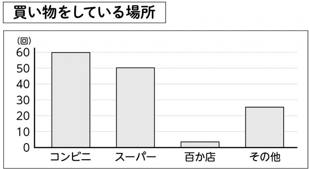 買い物調べの結果グラフ