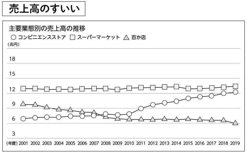 コンビニ・スーパー・百貨店の売上高の推移