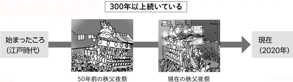 昔と今の祭りの様子を比較する