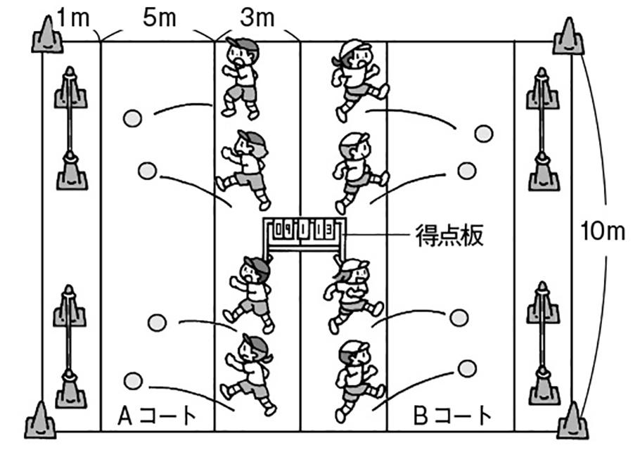ゲームB「自分がねらった方向へ蹴る力」を高める運動遊び