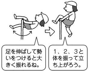 足かけ振り→立ち上がり