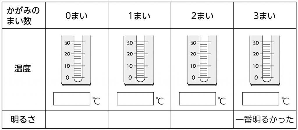 温度計の図を入れて視覚的に結果を捉える