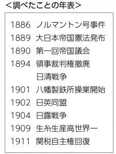 ノルマントン号事件から関税自主権回復までの年表