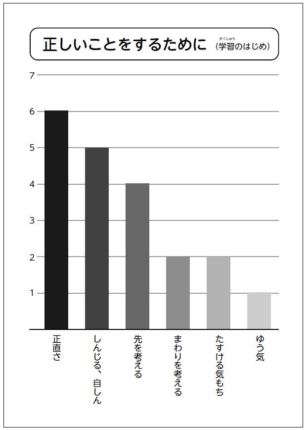 事前調査から作成した児童の価値観のグラフ