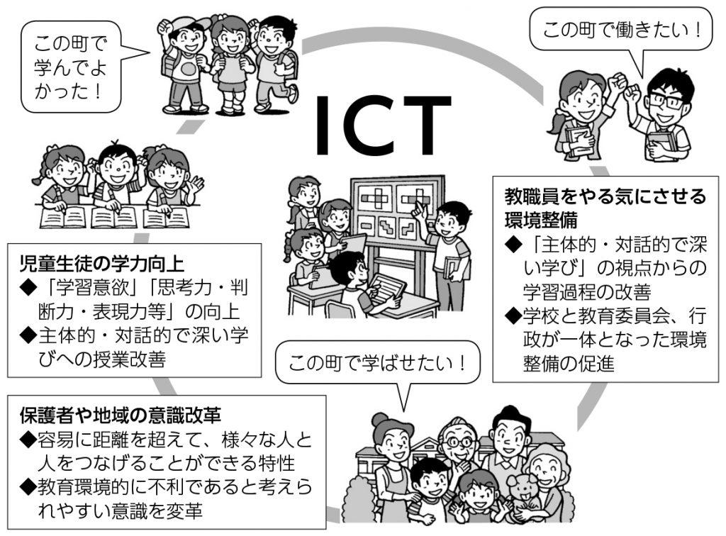 ICTの双方向のやり取り