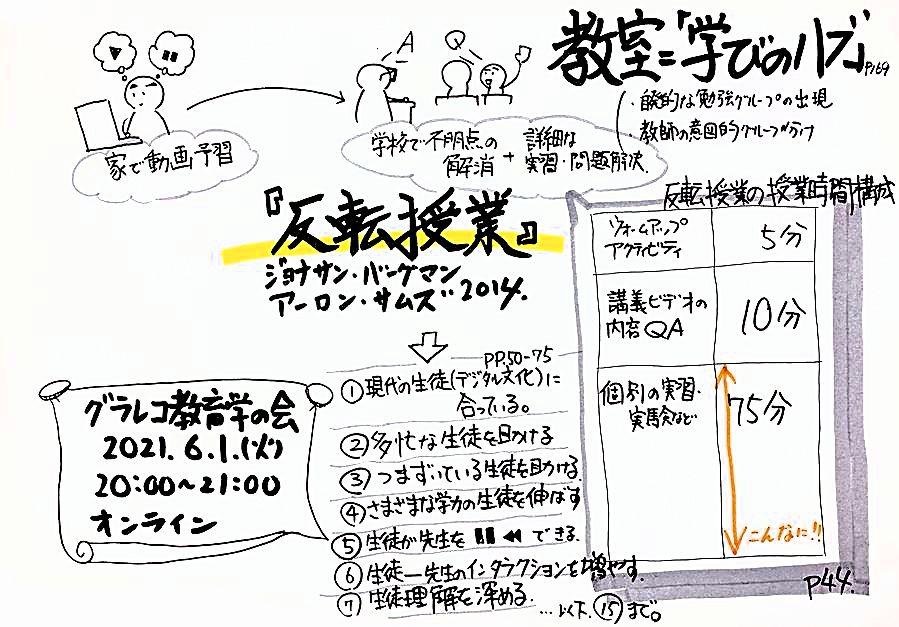 「グラレコ教育学の会(代表:上条晴夫)」でのディスカッション材料