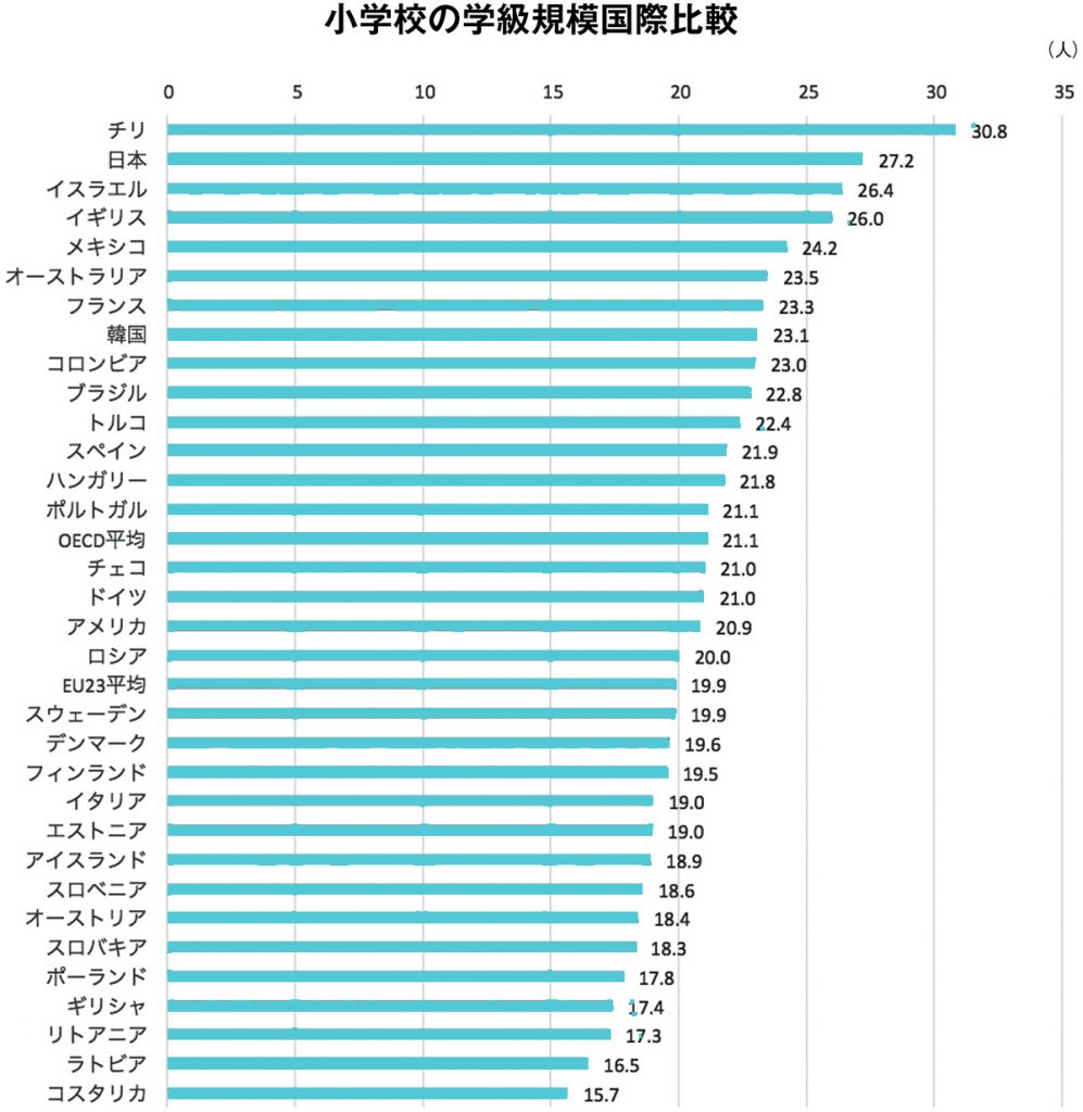 小学校の学校規模国際比較