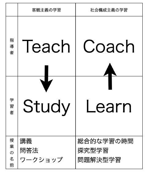 学習観に関する池田モデル