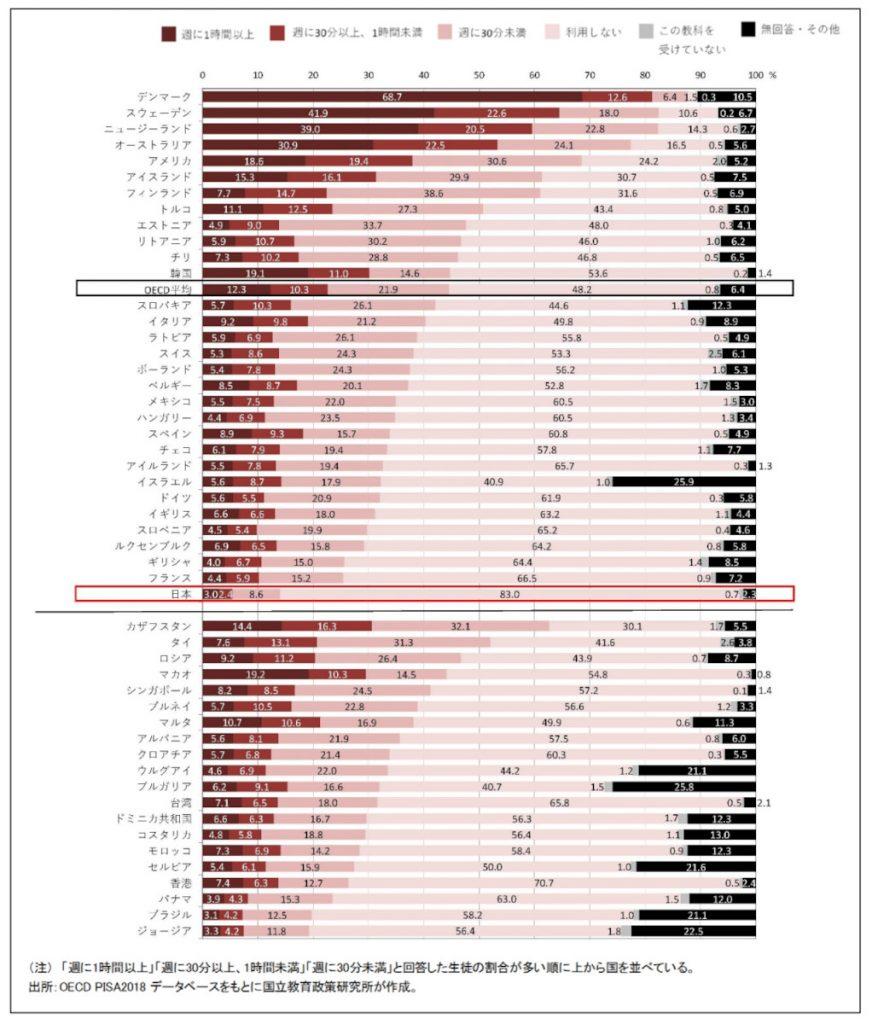 (資料)1週間のうち、教室の授業でデジタル機器を使う時間の国際比較〈国語の授業〉  OECD生徒の学習到達度調査~2018年調査補足資料~より