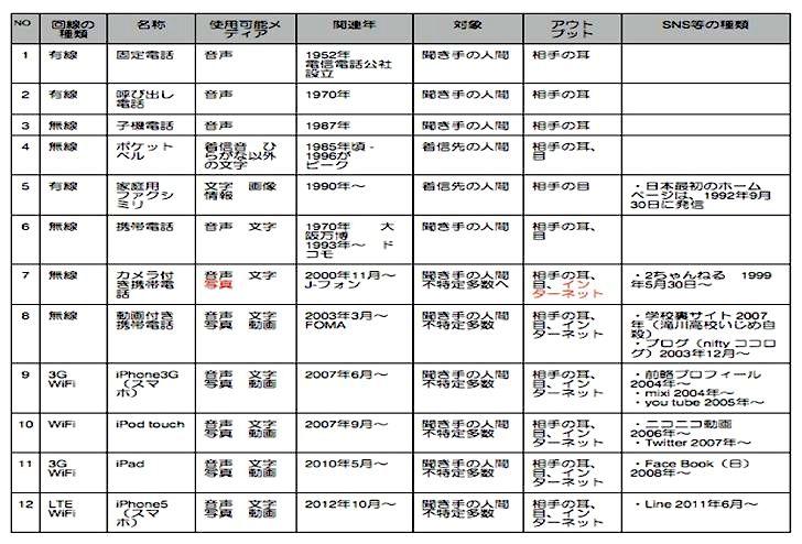 日本での電話の変遷