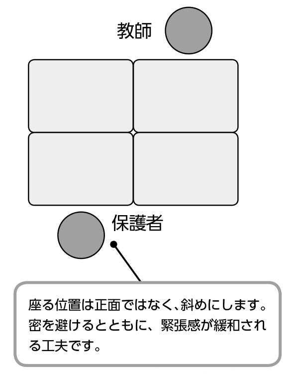 机の配置と座る位置の例